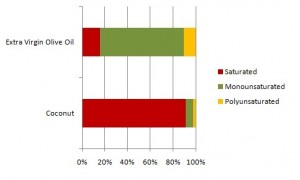 Amount of saturated fatty acids in coconut oil
