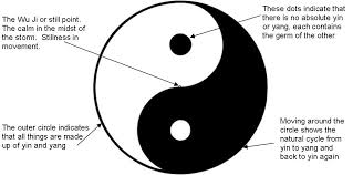 The Theory Of Yin And Yang In Chinese Philosophy Indicates How Opposite Or Contrary Forces Are Actually Relative Complementary To Each Other
